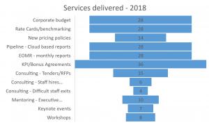 Services delivered 2018